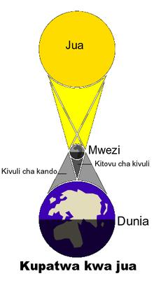 220px-Kupatwa_kwa_jua